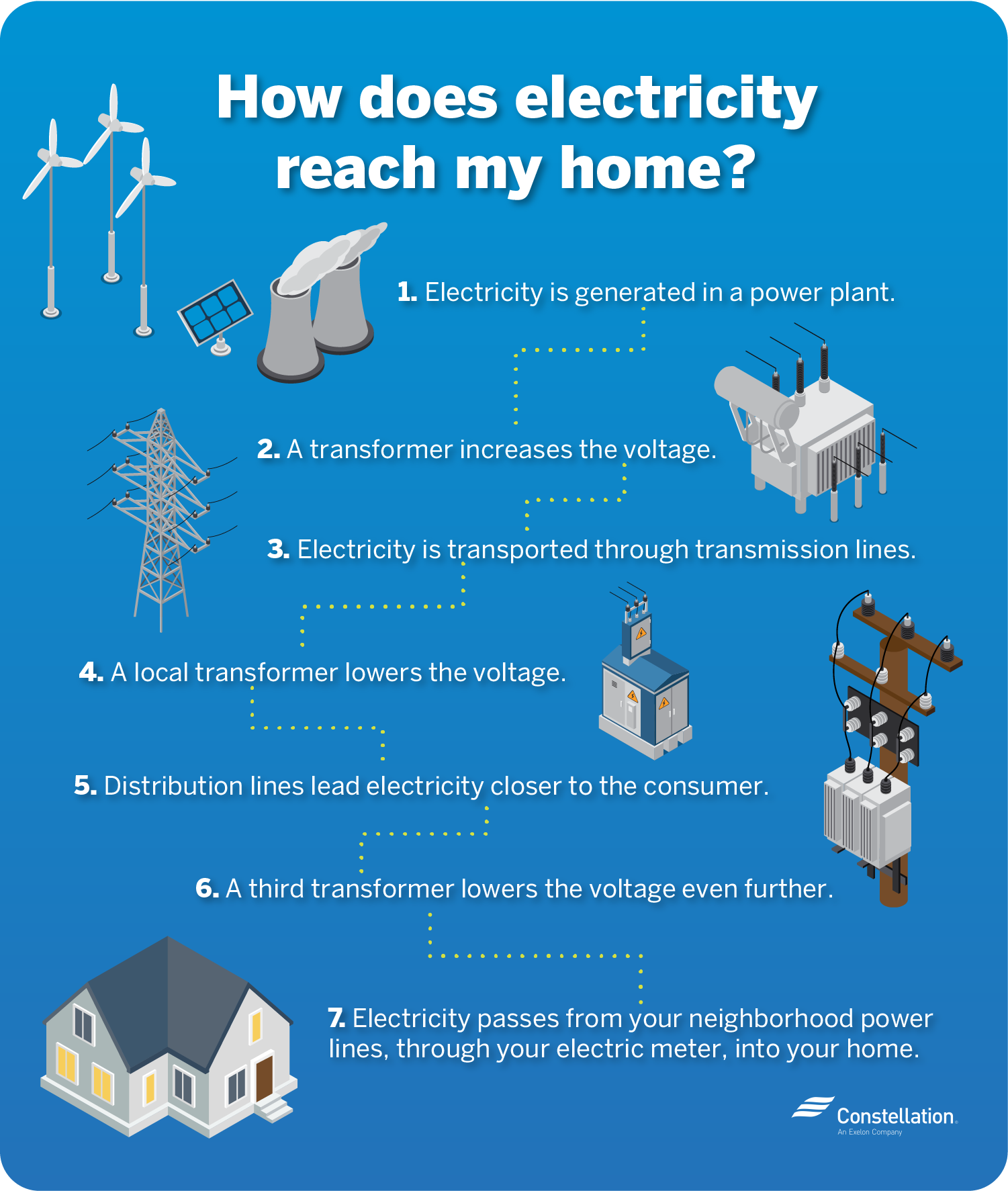 How does electricity reach my home?