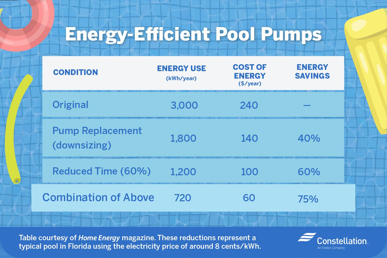 Energy-efficient pool pumps