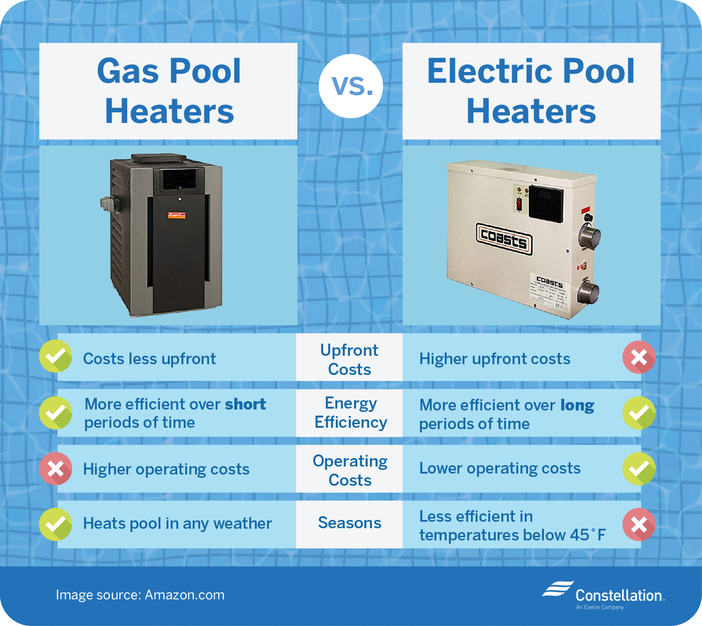 Gas vs. electric pool heater