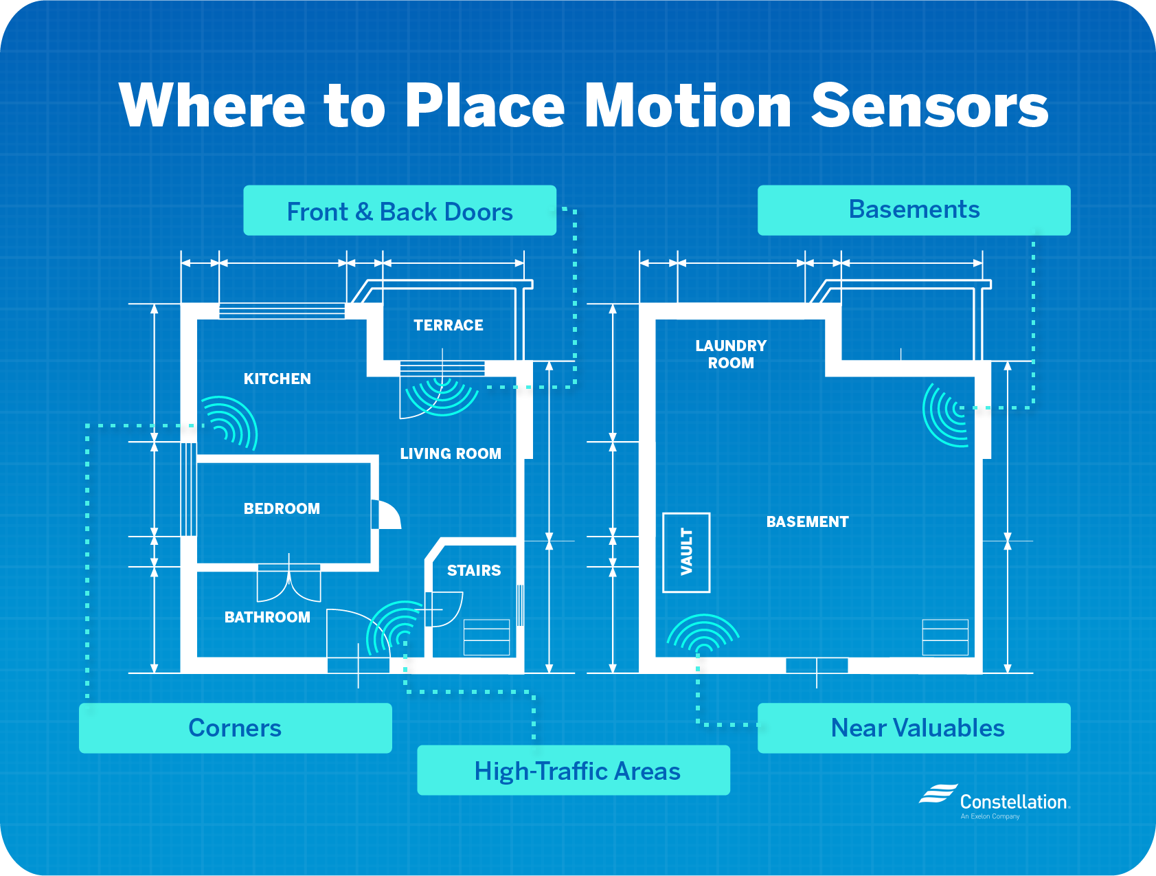 Where to place motion sensors