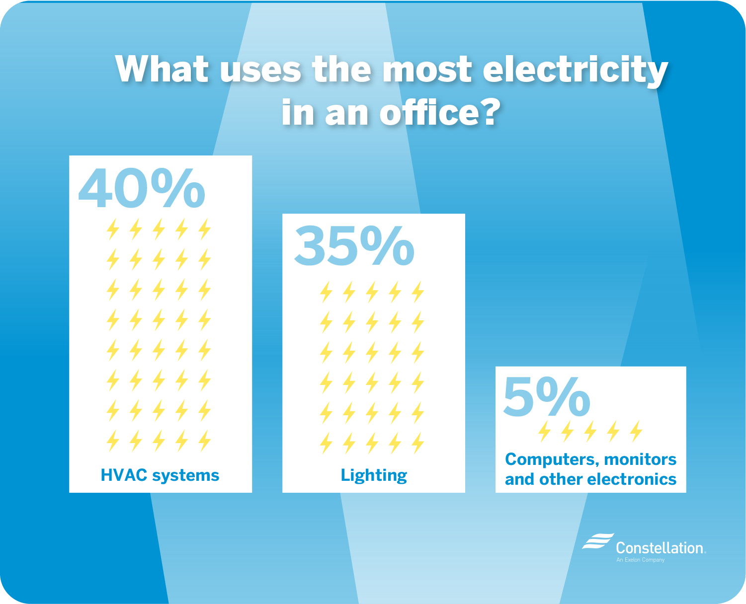 What uses the most electricity in an office?