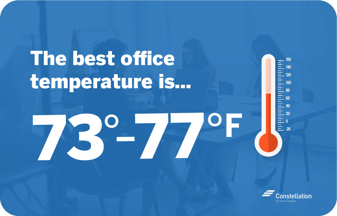 The best office temperature is 73-77 degrees fahrenheit