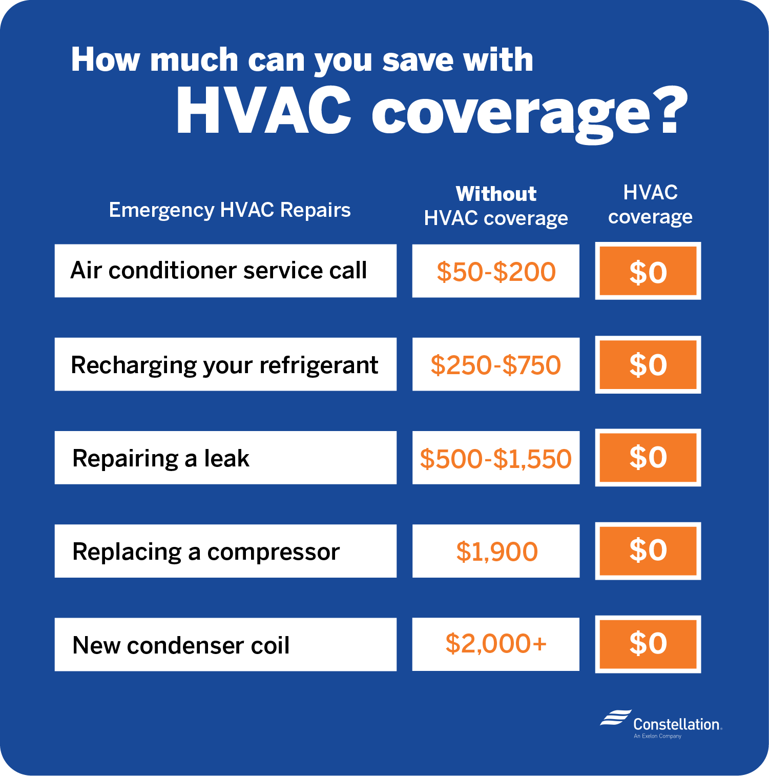 How much can you save with HVAC coverage