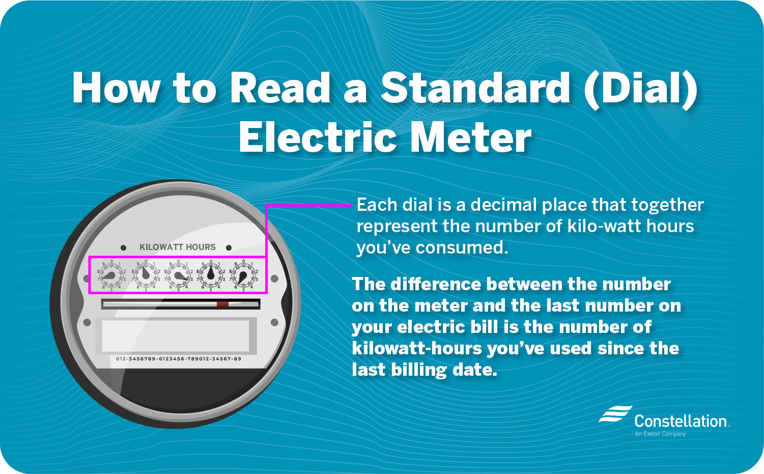How to read a standard dial electric meter