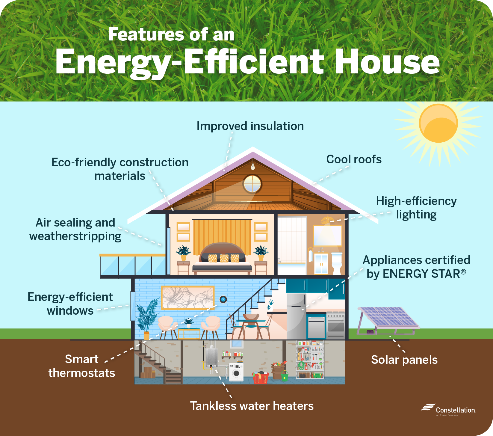 Features of an Energy Efficient House