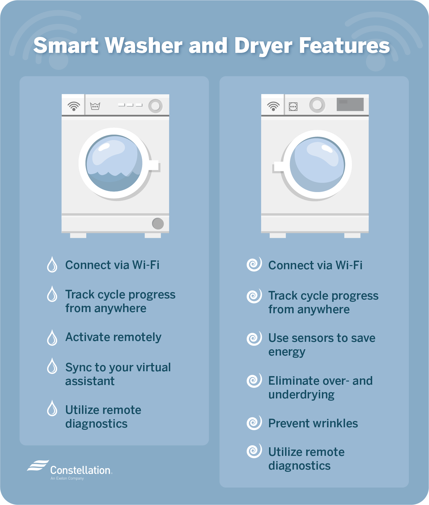 Smart washer and dryer features
