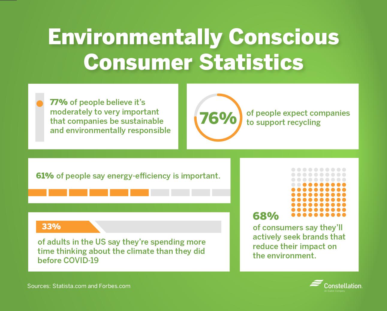 Environmentally conscious consumers statistics